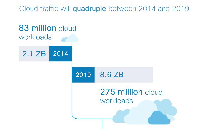 traffic-cloud