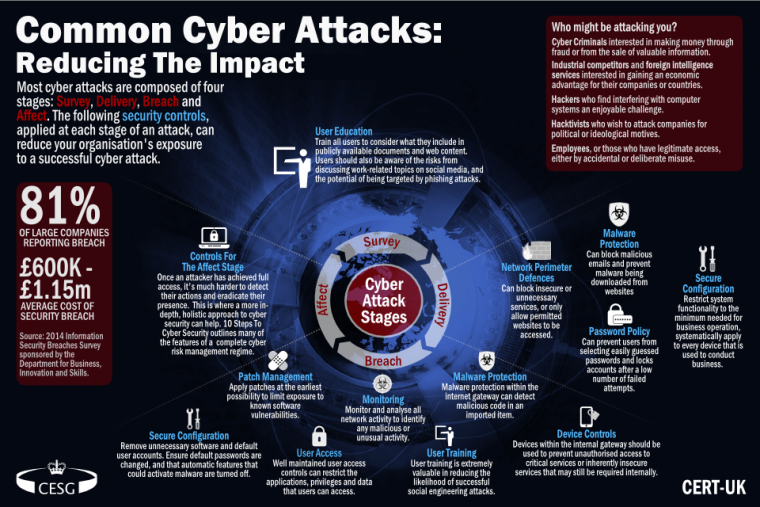 common_cyber_attacks