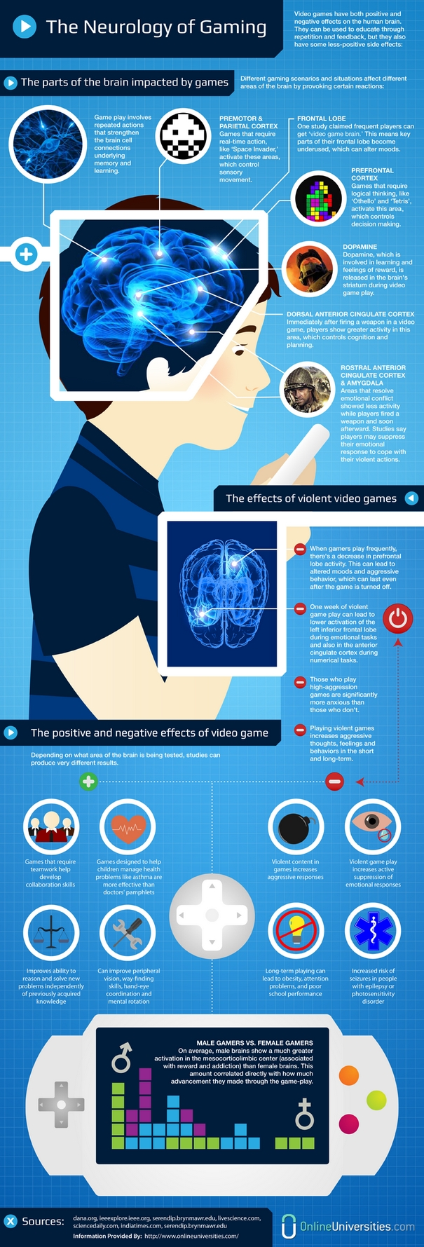 the-neurology-of-gaming