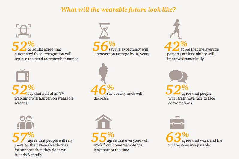 wearable-future