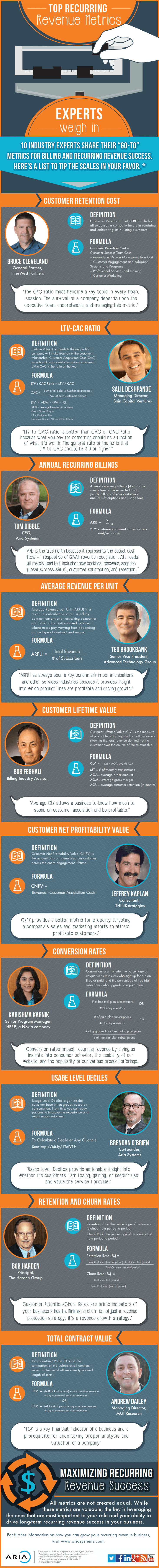 Aria_Recurring-Revenue-Infographic_Final-1-4-15_001-compressor (1)