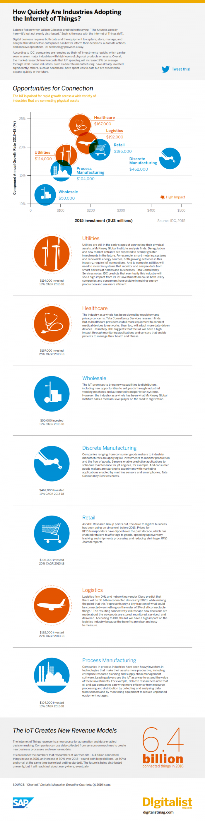 Infographic_Industries Adopting IoT_Final social_001