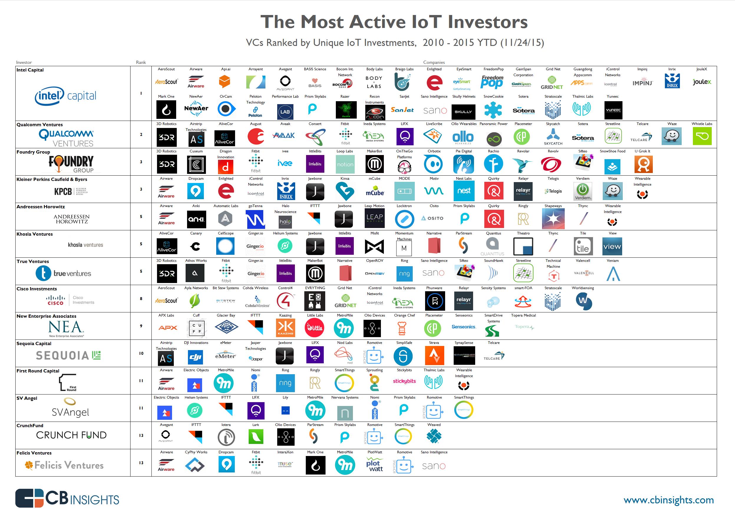 IoT-InfoGraphic11