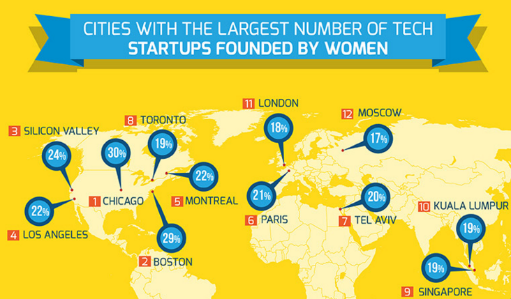 startups-cities