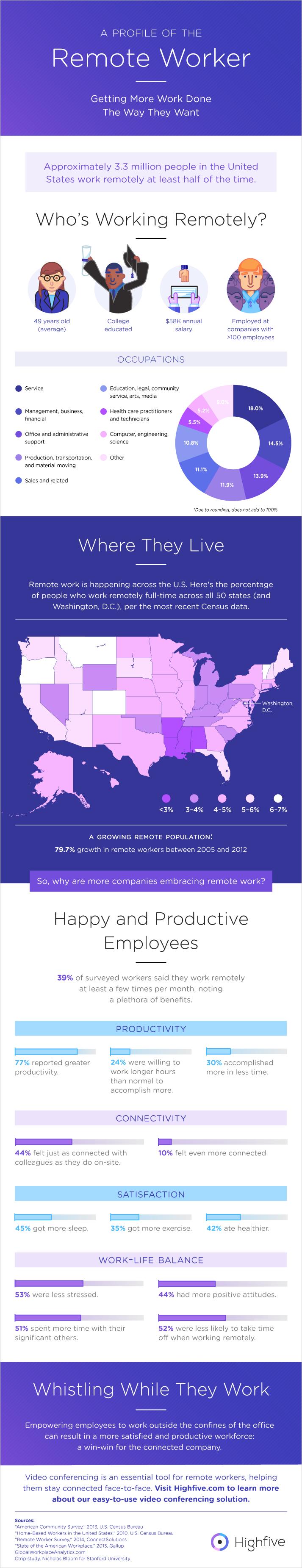 RemoteWork_Infographic