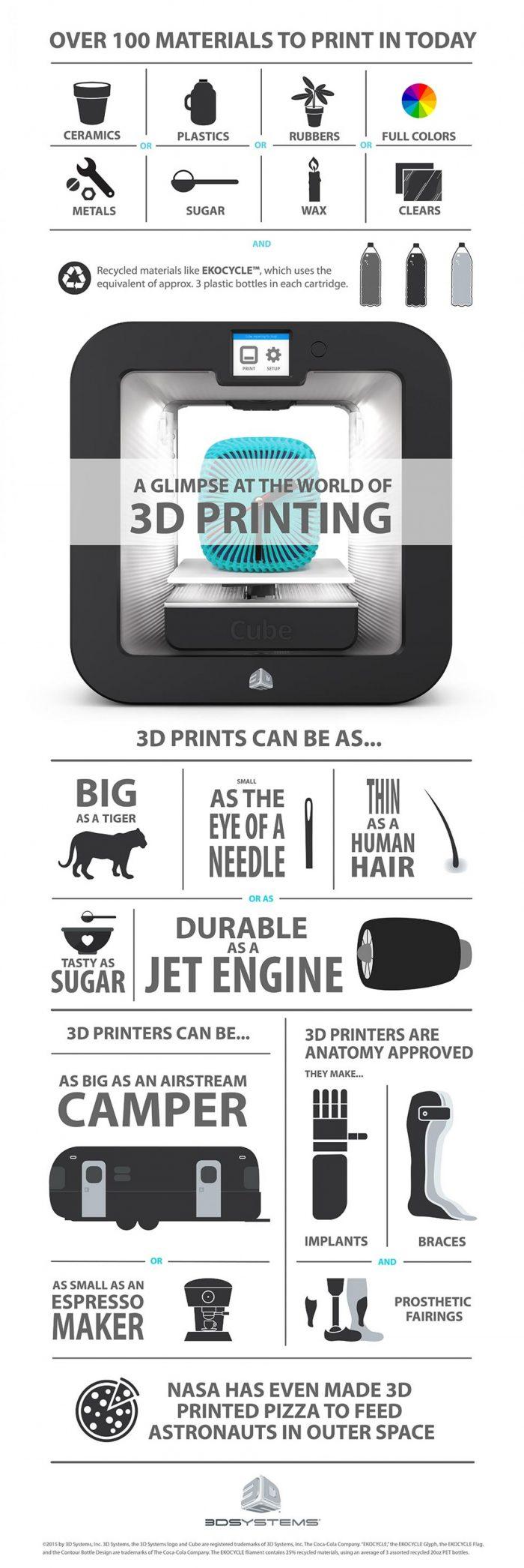 world-of-3d-printing