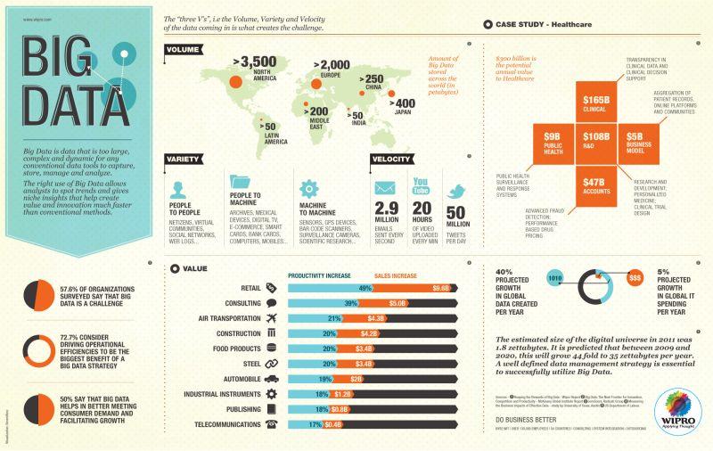 Big Data Analytics - $50 Billion Dollar Market By 2019 »