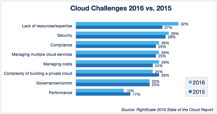 cloud-computing-trends-2016