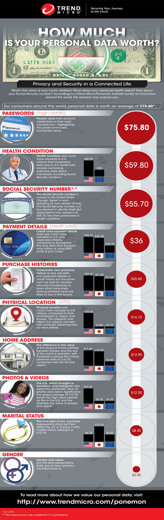 infographic-how-much-is-your-data-worth-en