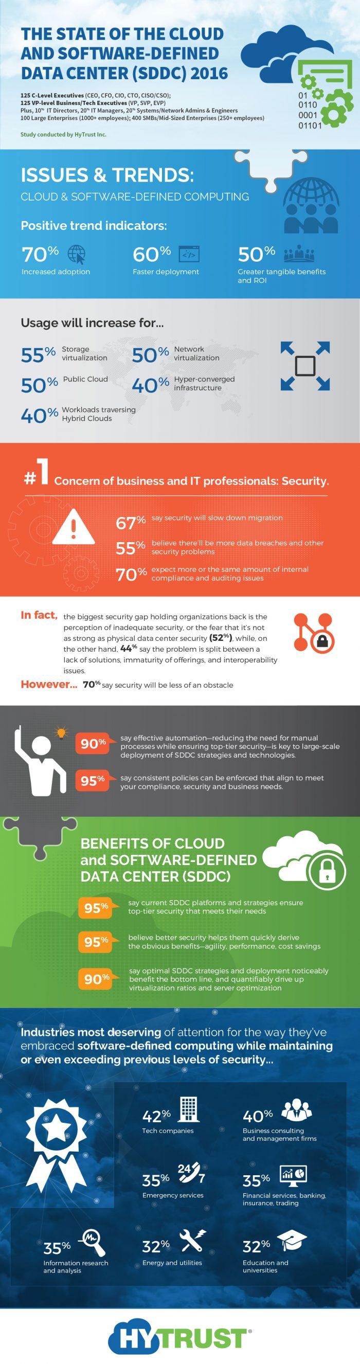 sddc-survey-infographic-2