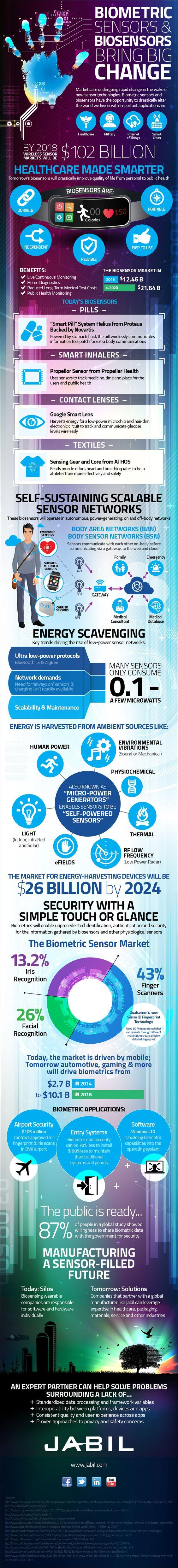 Emerging Technologies Bio Sensors