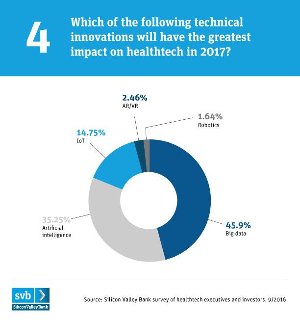 svb-healthtech_chart4