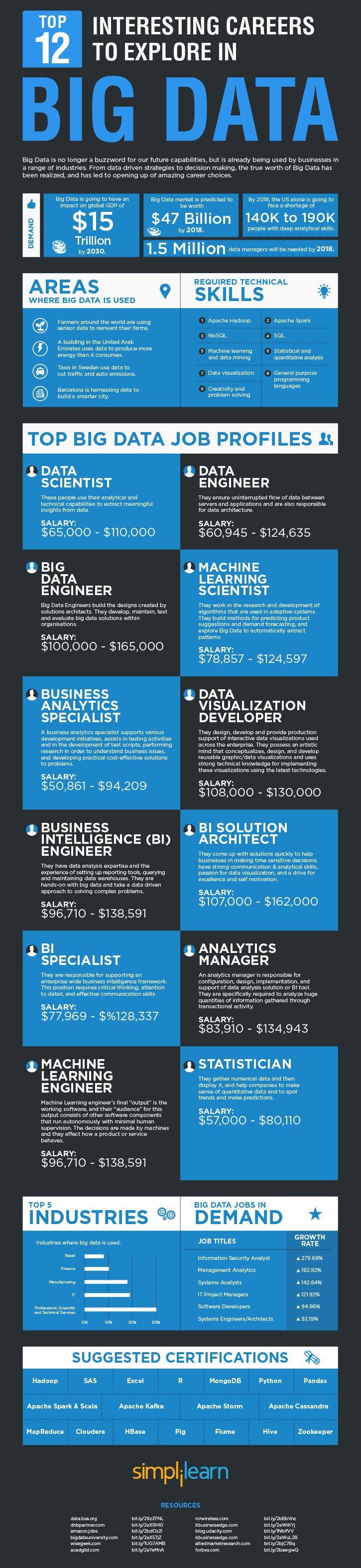 top-12-interesting-careers-to-explore-in-bigdata-2016-725px