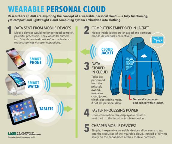 wearablecloud-infograph