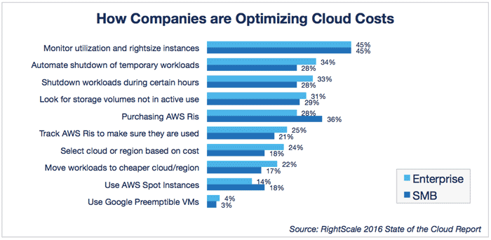 cloud-computing-trends-2016-how-optimizing-costs