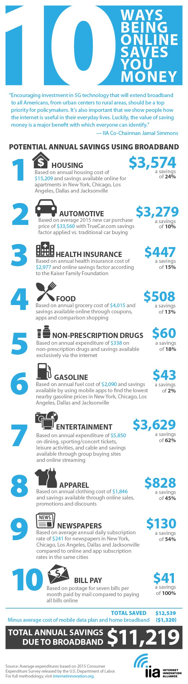 Mobile Shopping Statistics