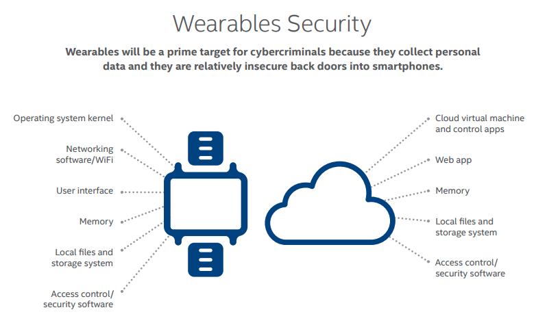 Security Threats Predictions