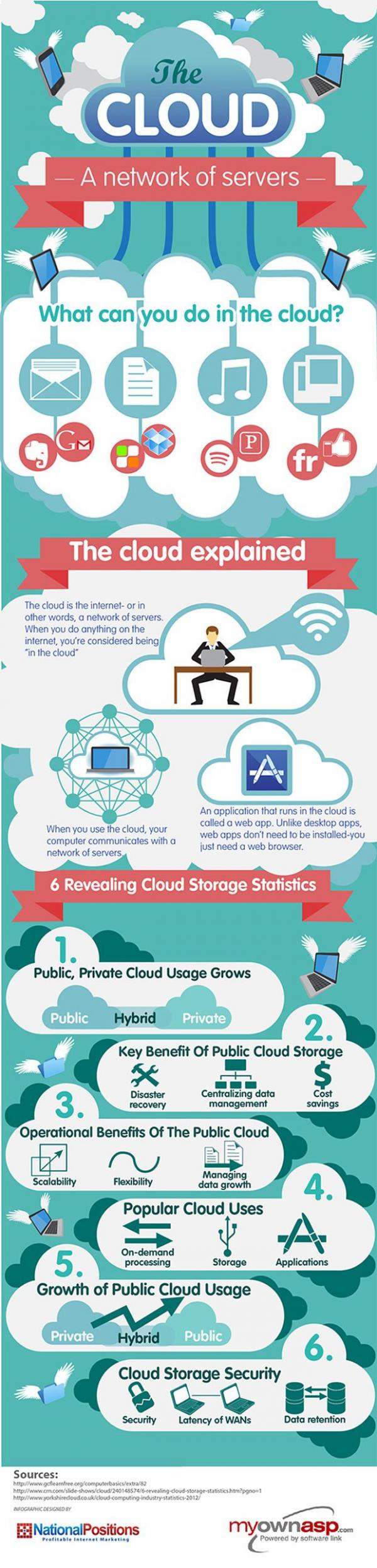 Cloud Computing Basics Infographic
