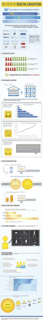 Cloud Computing Education