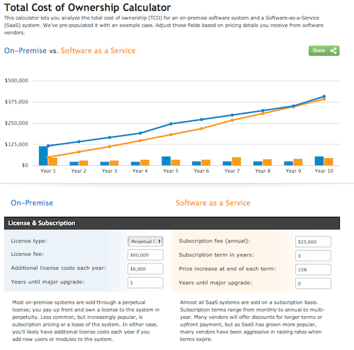 total cost of ownership calculator
