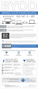 BYOD-infographic