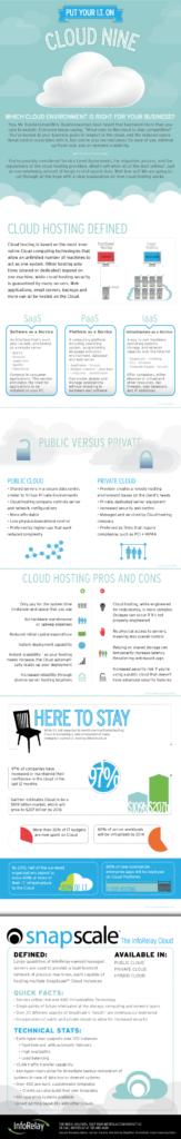 cloud-info