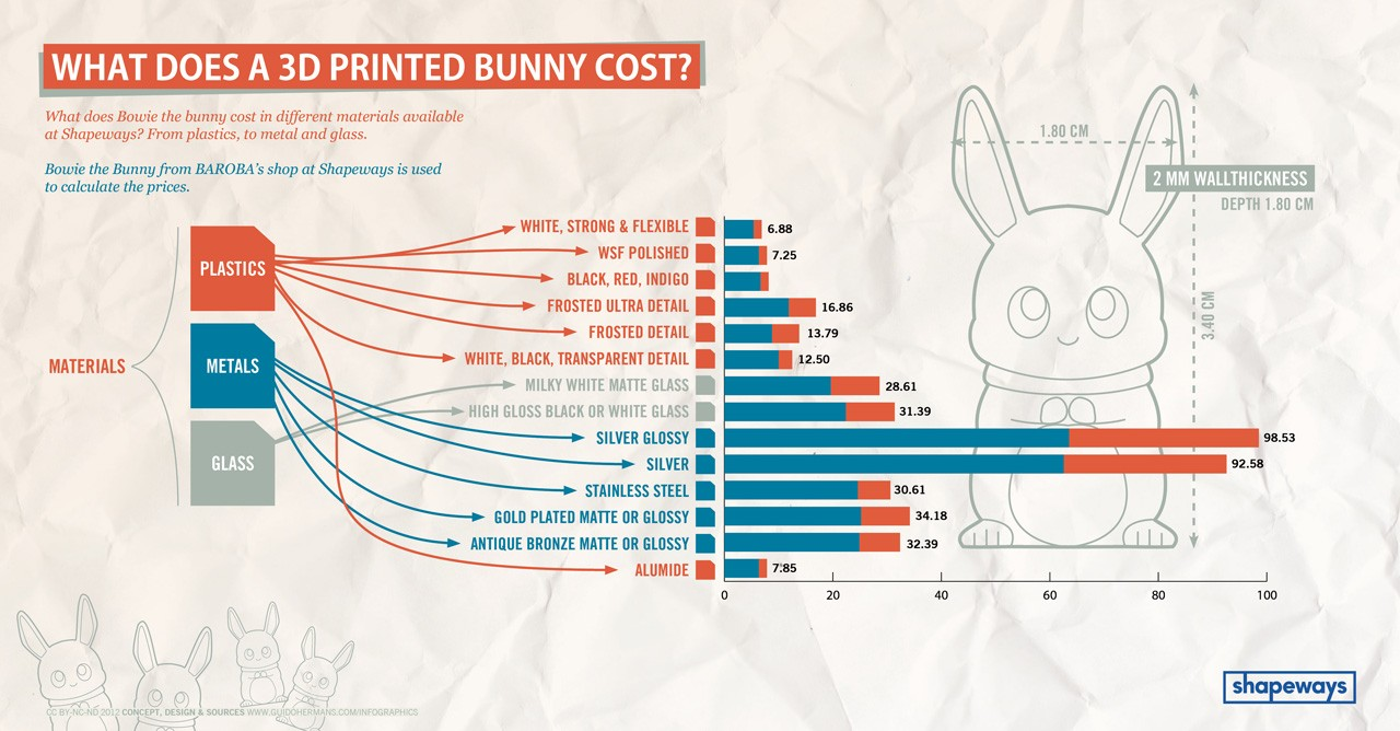 3D Printing In The Cloud