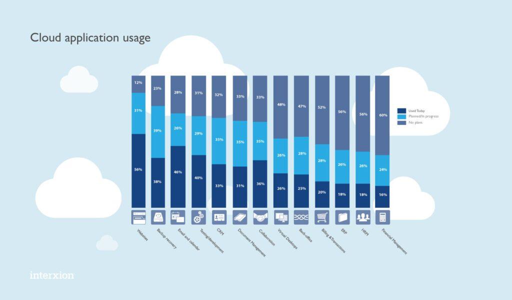 Cloud App Use