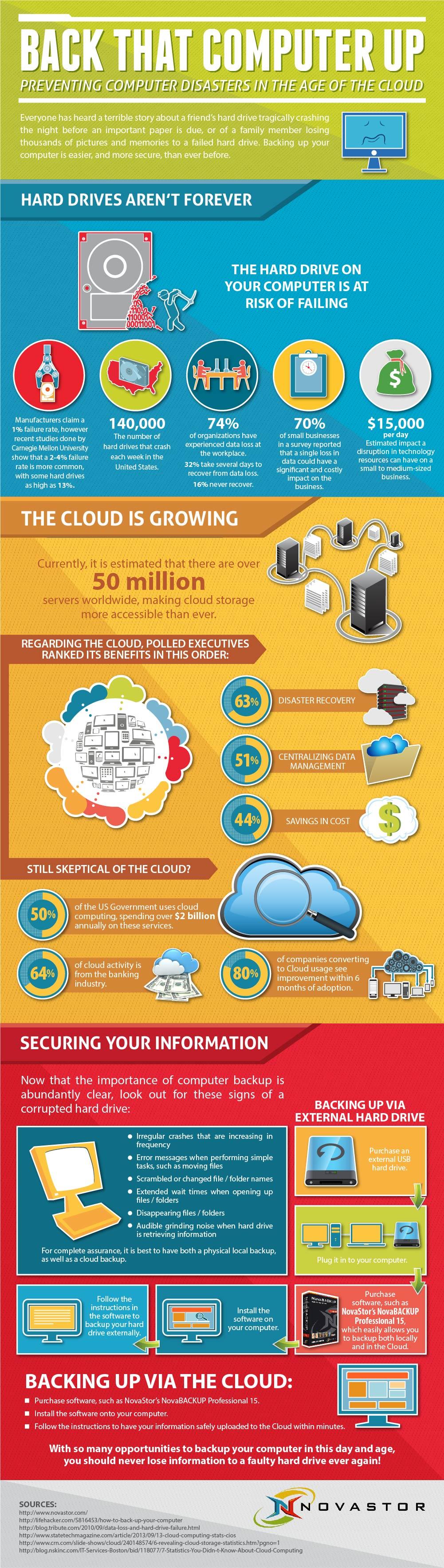 Backingup-cloud