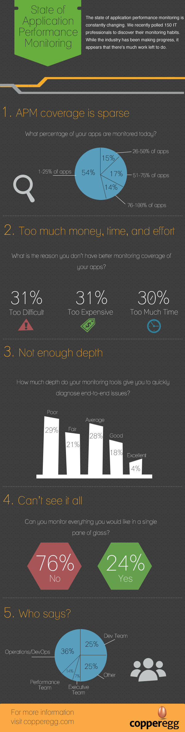 Infographic-1-App-Perf-Monitoring-Survey-Infographic-v3