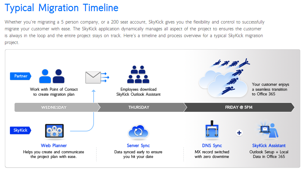 Pinup Skykick Application Suite Simplifies The Migration
