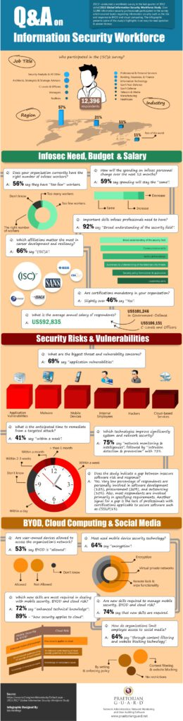 Cloud Infographic: Information Security Workforce