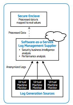 advanced cloud storage services