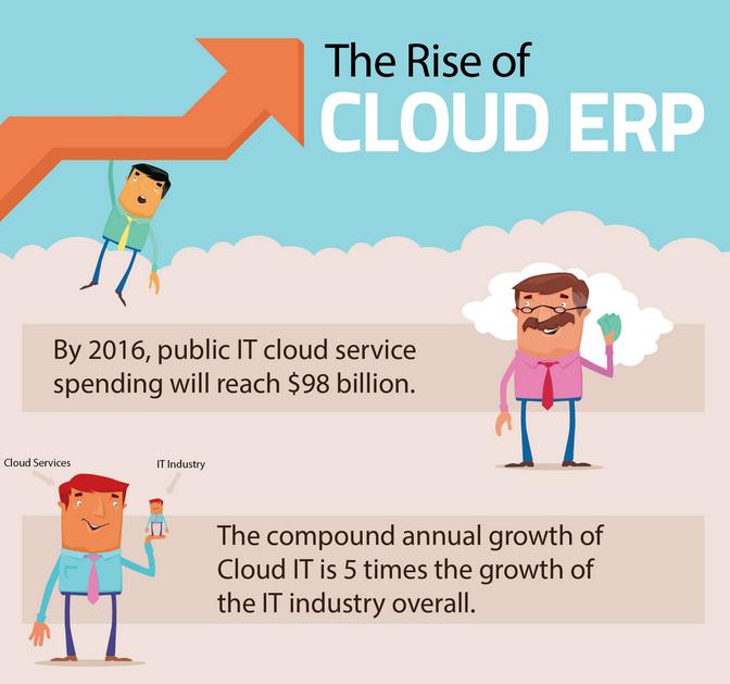 Cloud-ERP