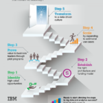 Big Data Infographic Steps