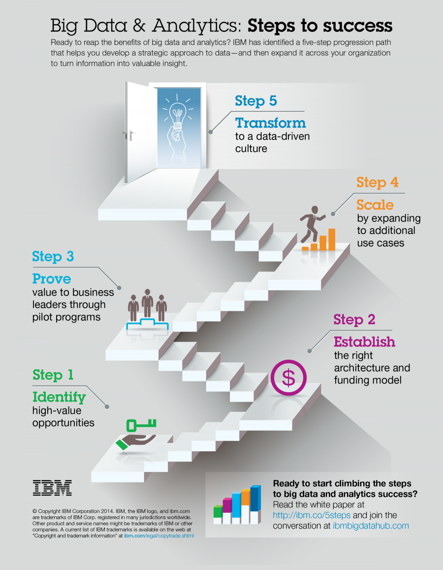 Big-data-infographic-steps