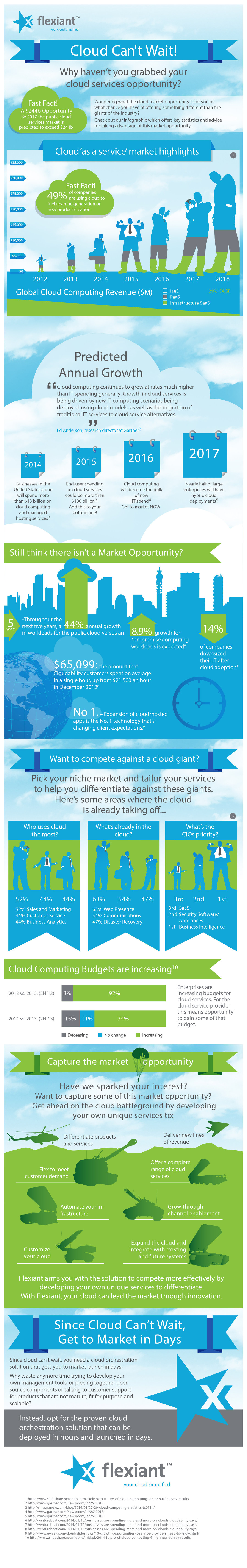 Cloud Infographic: Cloud Cant wait