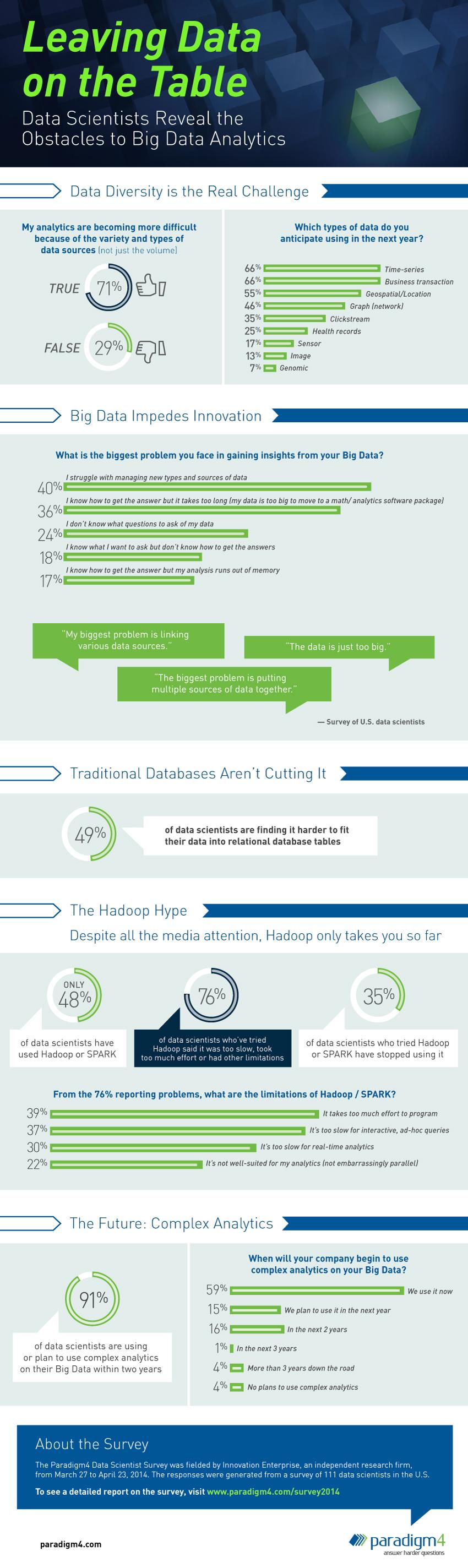 data scientist survey-Infographic