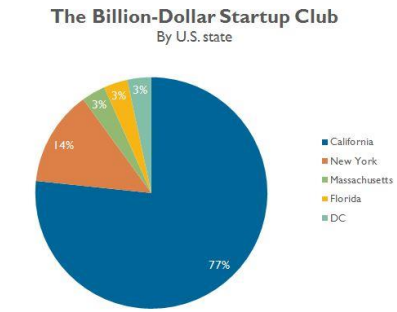 venture-capitalists-state