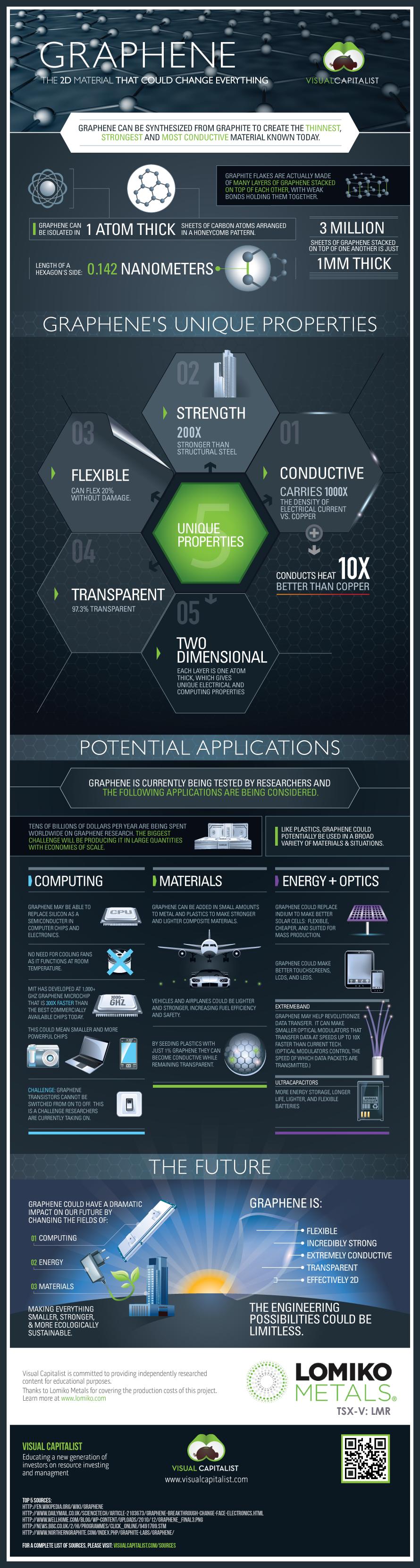 Graphene Infographic IoT