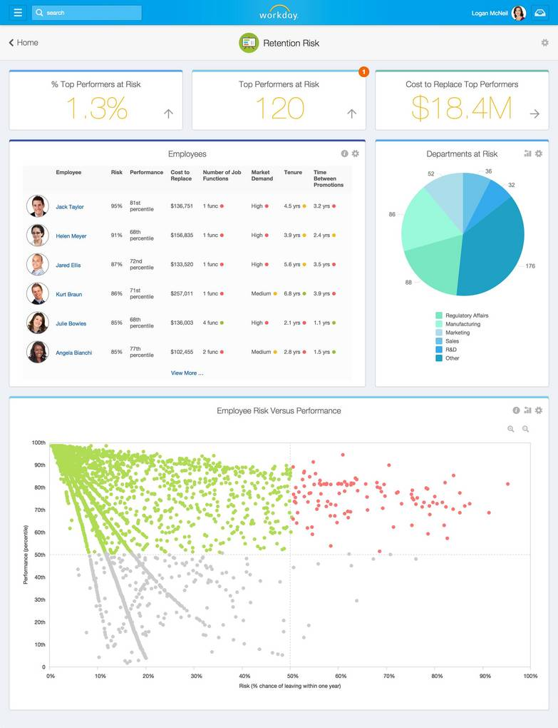 workday brings predictive analytics to human resources