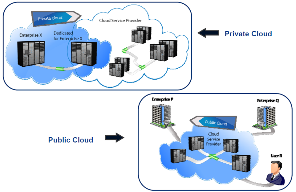cloud-private-public