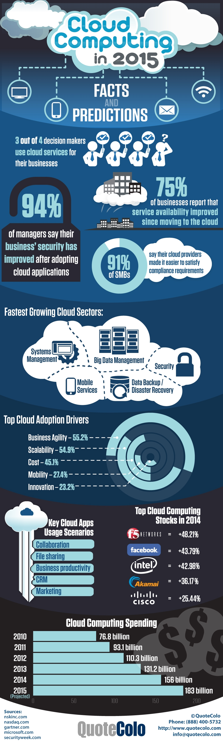 cloud-computing-in-2015-predictions