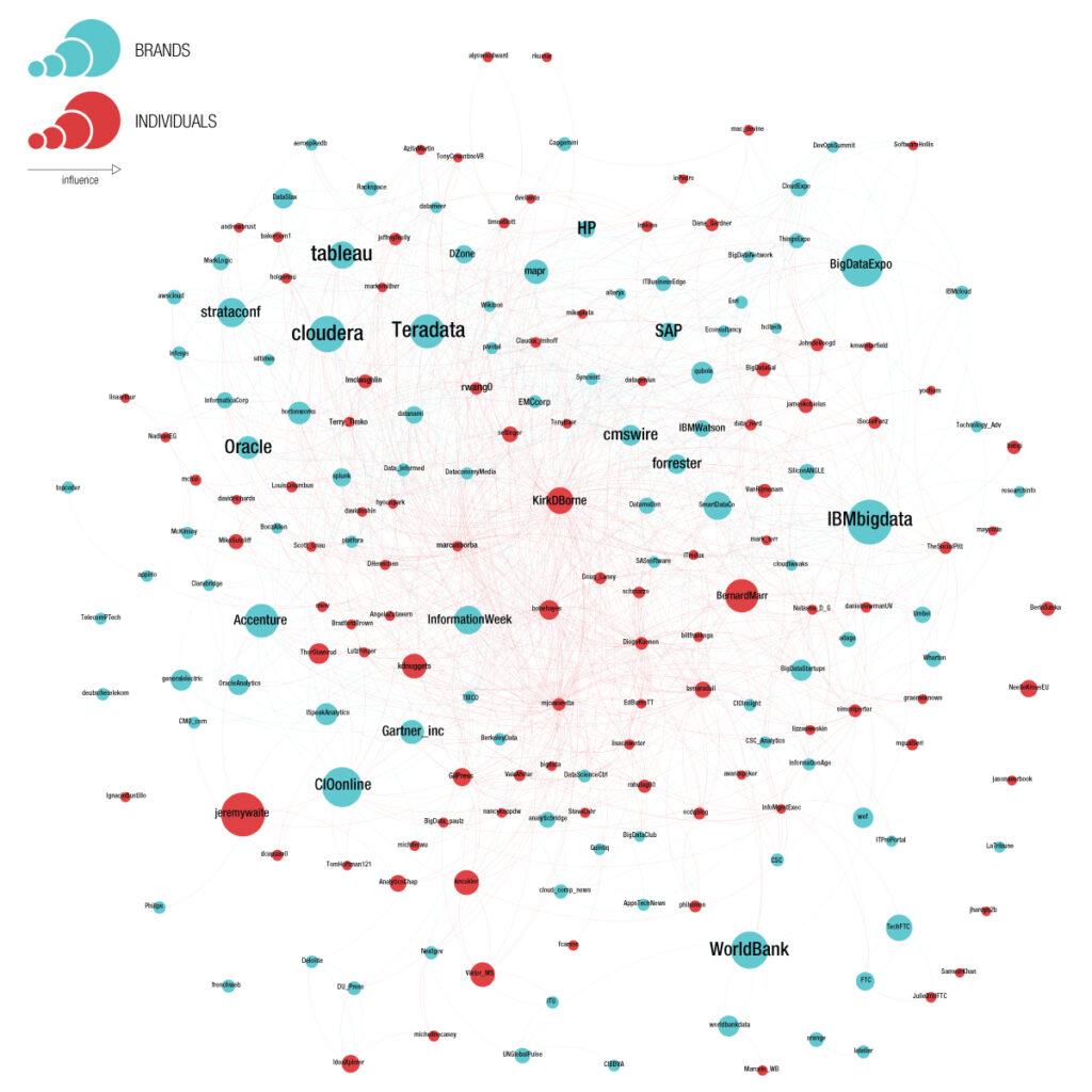 Network Map Bigdata Blog