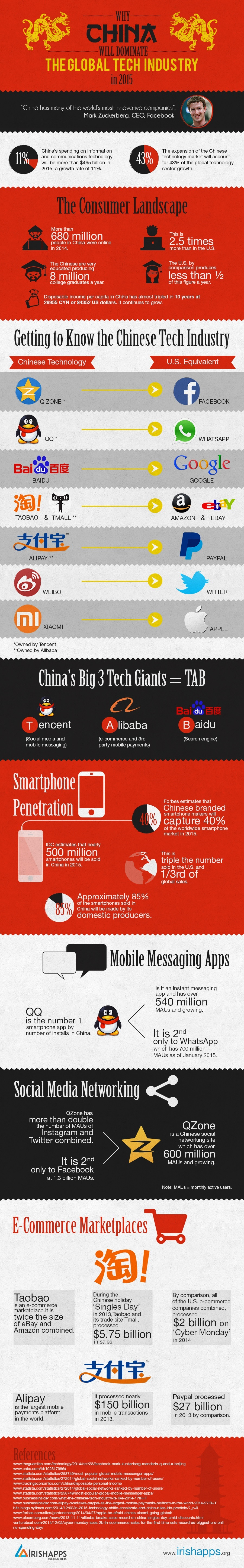 Why-China-Will-Dominate-the-Tech-Industry-in-2015