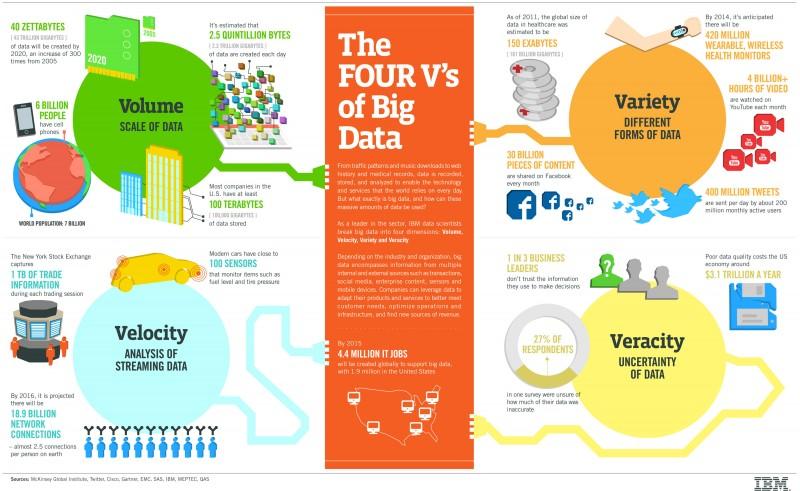 Big Data: Volume Variety Velocity Veracity