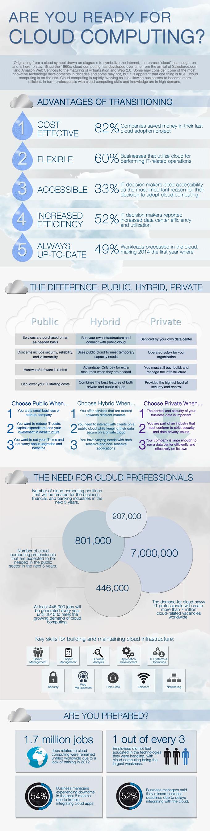 Cloud-Computing-Infographic-CloudTweaks