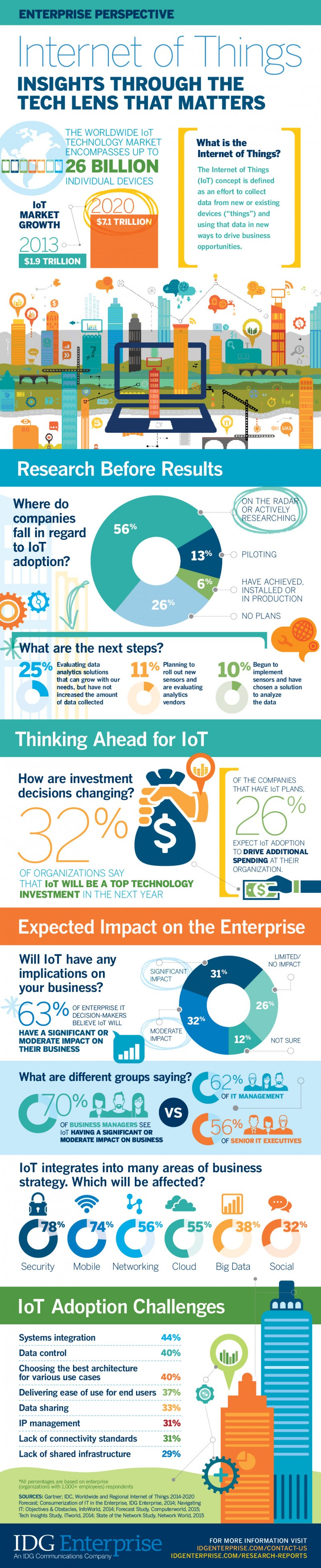 Internet of Things Investment