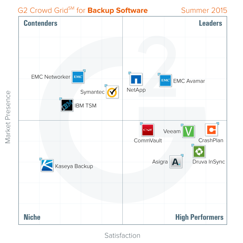 best-backup-software-summer-2015-g2-crowd