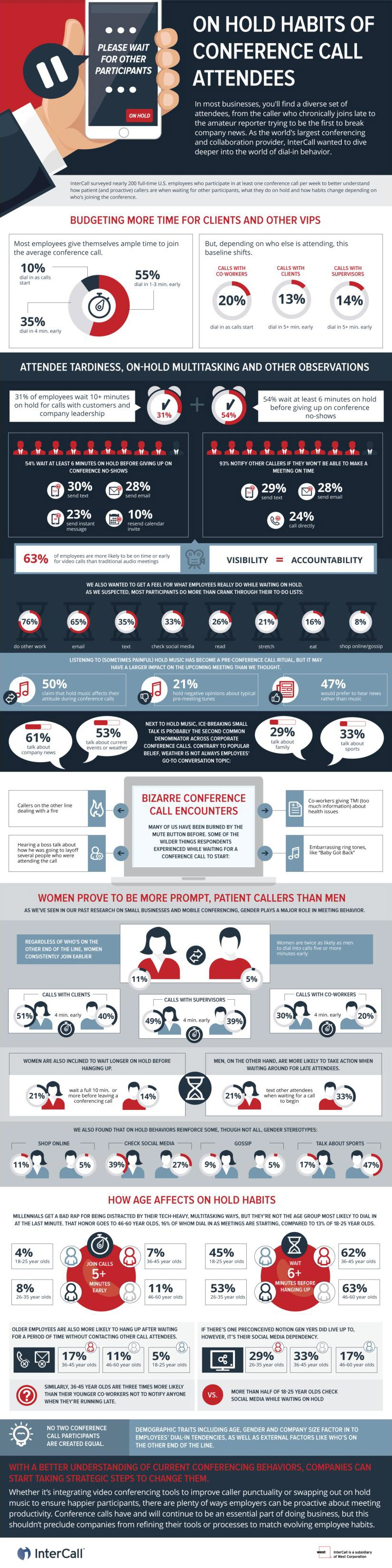 Conference Call Survey Infographic